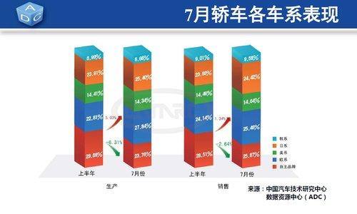 7月全国汽车销量105.62万辆 环比降6.70%