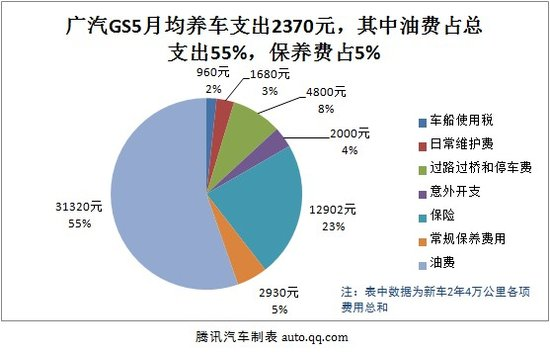 广汽GS5用车成本调查:月均花费2370元