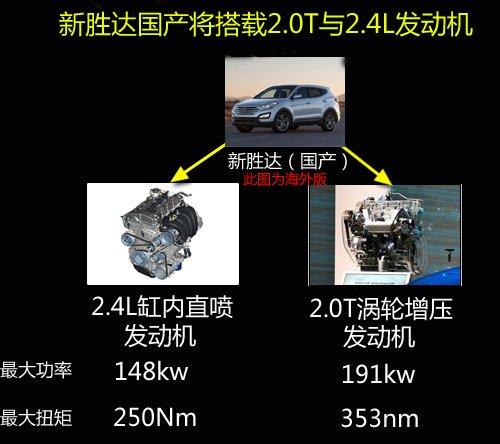 现代新胜达国产将加长 搭进口2.0T引擎