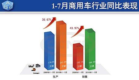 1-7月 商用车累计产销量为241.29万辆和194.50万辆
