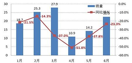 2011年1-6月中国汽车市场销量示意图