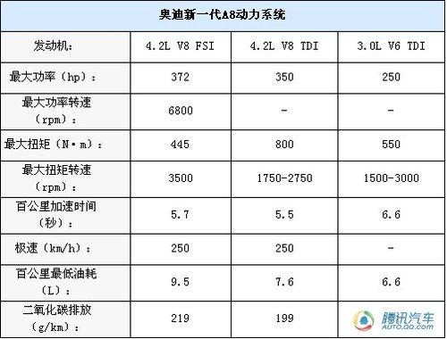奥迪A8L将10月进口 W12和混动版明年上市