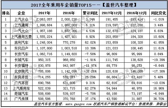 2017车企销量:上汽大众夺冠 六家自主品牌进前15
