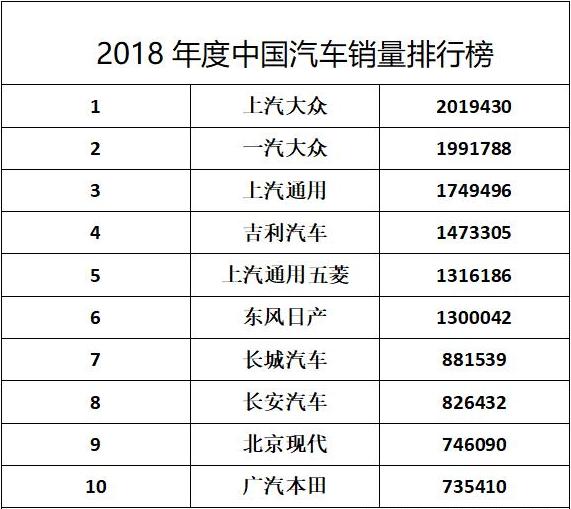 2018年汽车销量排行榜出炉 大众居首销量破400万
