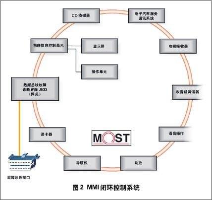 车载多媒体结构图