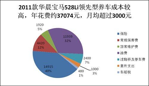 全系养护成本系列之 2011款华晨宝马528Li