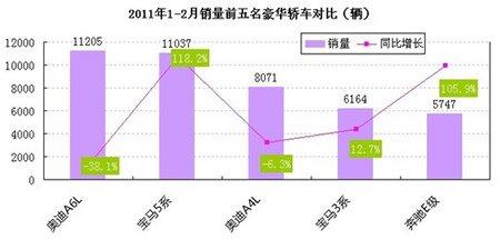 2011年1-2月销量前五豪车对比图