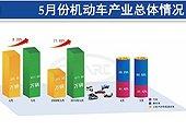 4月乘用车产销同比增长超30% 库存量增加