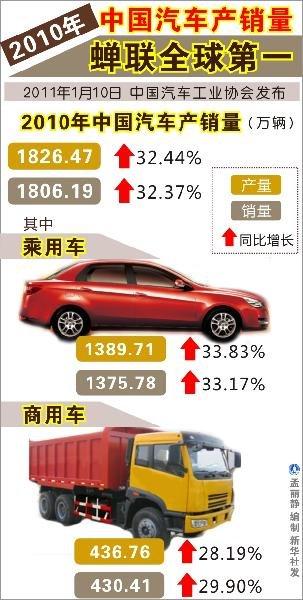 2010年中国汽车产销1800万辆是喜还是忧?