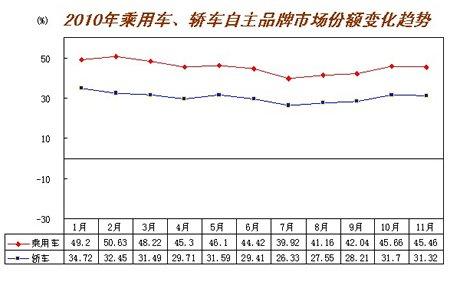 乘用车自主品牌11月销售60.90万辆 占市场总量45.46%
