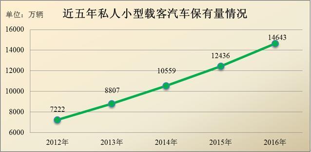 中国机动车保有量接近3亿 女司机数量增至9700万