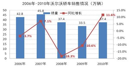 2006-2010年沃尔沃轿车销售情况示意图