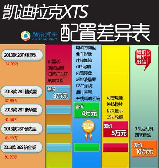 凯迪拉克XTS购车手册 豪华型值得推荐