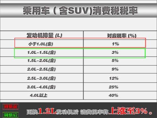 雪佛兰斯帕可将搭CVT变速器 售价涨2千元