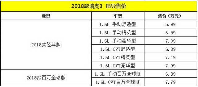 2018款瑞虎3正式上市 售价5.99-7.99万元