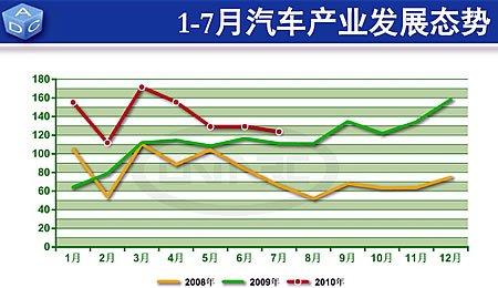 7月份全国汽车市场小幅回落 同比依然保持较高增幅