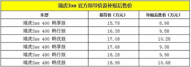 奇瑞新能源瑞虎3xe&小蚂蚁300广州区域上市