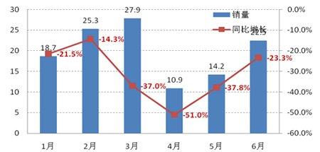 2011年前6月日本汽车市场表现示意图