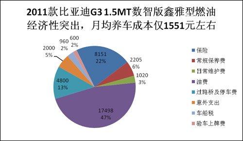 节能惠民车用车成本第18期 G3PK帝豪EC715