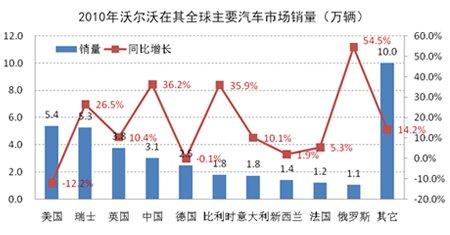 2010年沃尔沃在全球主要市场销量情况