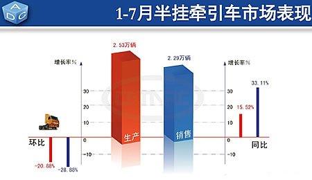 1-7月半挂牵引车累计产销达21.38万辆和19.51万辆
