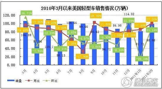 2011年1 2月美国和日本车市销量分析
