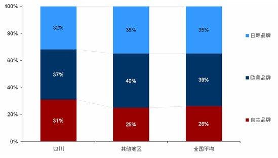 自主品牌的受欢迎程度高于其他地区