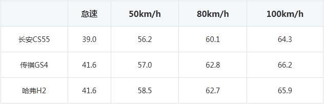 自主品牌SUV怎么选 CS55/GS4/H2对比测试