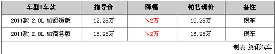 一周行情降价排行榜:宝马M3最高优惠10万
