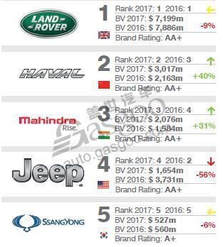 2017全球最有价值汽车品牌100强 吉利领衔中国品牌