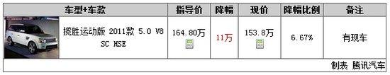 一周行情第47期:路虎揽胜运动版直降11万