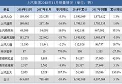 上汽集团11月销量同比下滑10% 上汽乘用车逆势大增16.5%