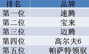 2月新车销量前五位均为大众品牌车型