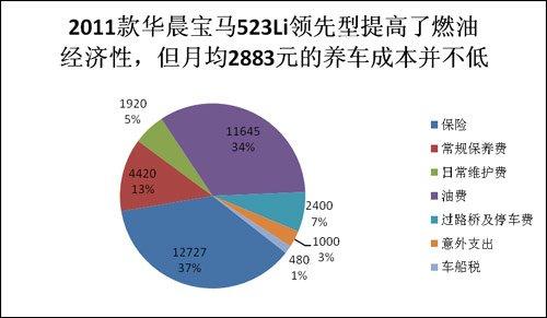 全系养护成本系列之 2011款华晨宝马523Li