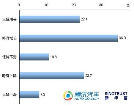 刚性需求仍存 近六成消费者看好2011年车市