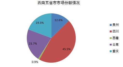 上半年西南地区乘用车销56万辆 同比增8.6%