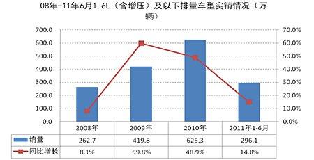 2008-2011年1.6L及以下排量车型实销情况
