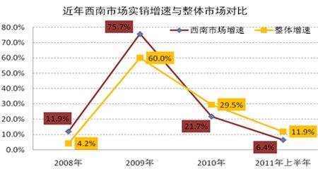 近年西南市场实际销量增速与整体市场对比图