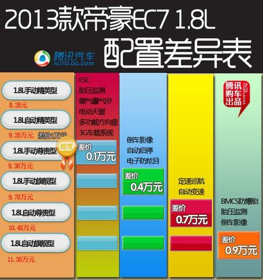 推荐1.8L手动尊贵型 2013款帝豪EC7购车手册
