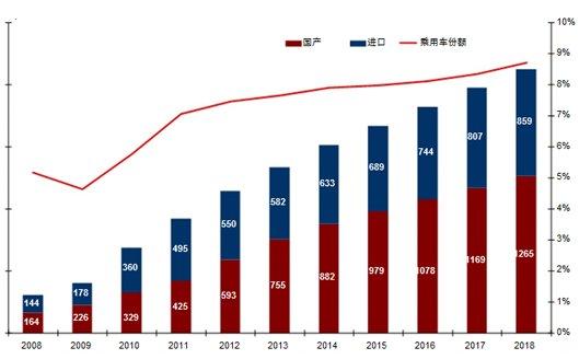 中国豪华车销量展望
