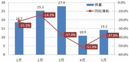 2011年前5月日本汽车市场表现示意图