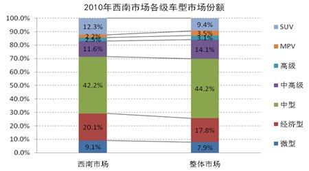 2010年西南市场各级别车型市场份额表