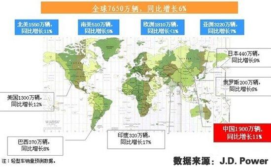 J.D. Power关于2011年全球各国车市销量预测图