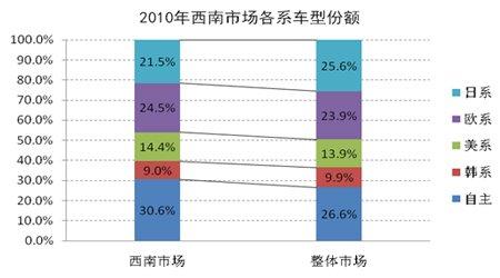 2010年西南市场各车系份额对比表