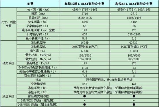 江淮和悦1.8AT配置单曝光 成都车展上市