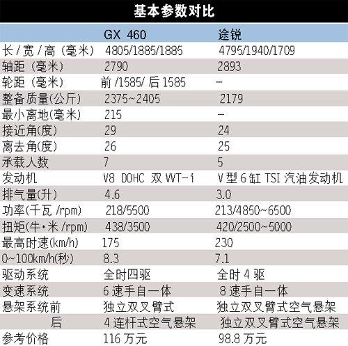 雷克萨斯GX460对比途锐 GX460性价比稍高