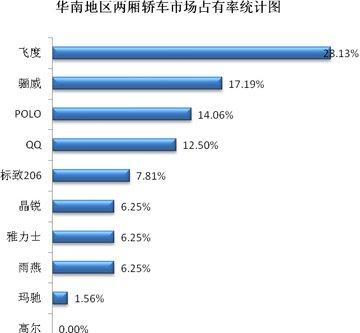 两厢轿车市场占有率分析
