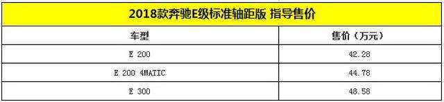 新款奔驰E级正式上市 售价42.28-62.98万元