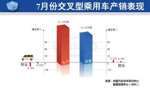赵航:7月车市小幅回落 8月或将继续走弱