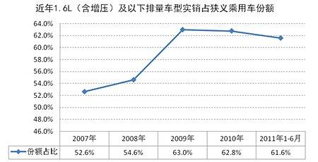 2007-2011年1.6L及以下排量车型市场份额变动